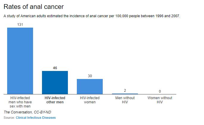 感染艾滋病毒的同性恋和双性恋肛门癌流行及其预防方法